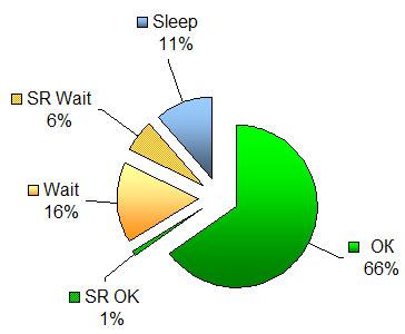 (18.07.2014 blogger) Sape Rank (SR) - Результаты за 18 дней