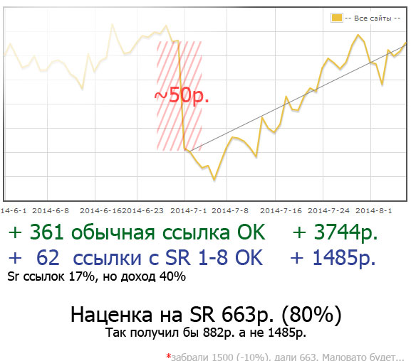 (09.08.2014 blogger) Sape Rank (SR) - Результаты где-то за 40 дней