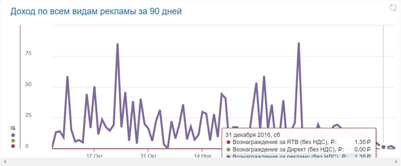 (03.01.2017 blogger) Отзыв на новый RTB от Яндекса - Или почему я ушел в Адсенс